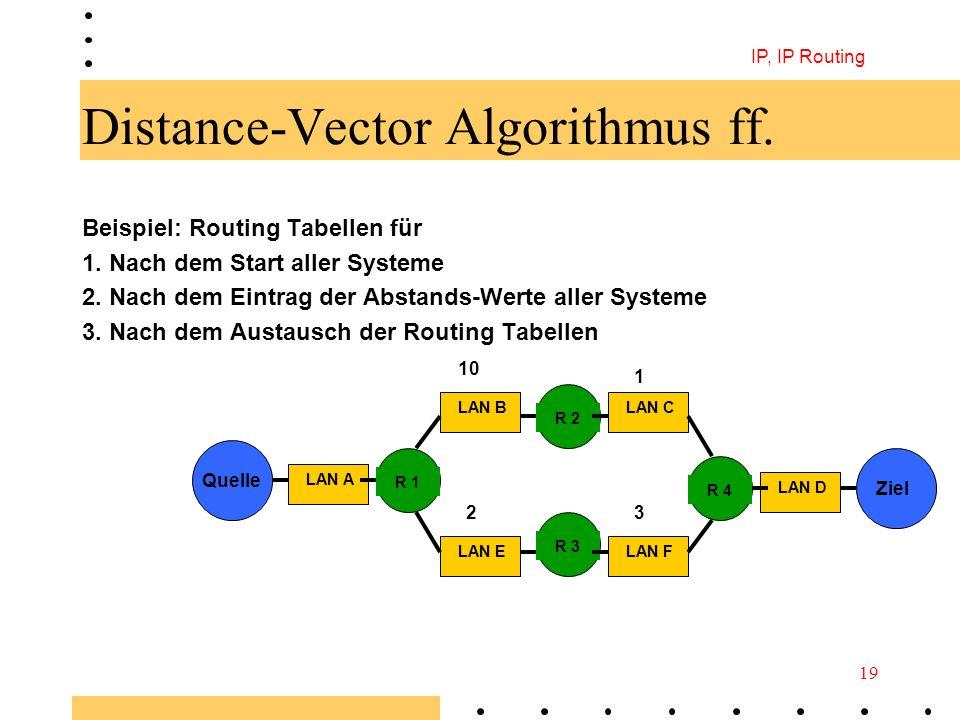 Distance-Vector Algorithmus ff.