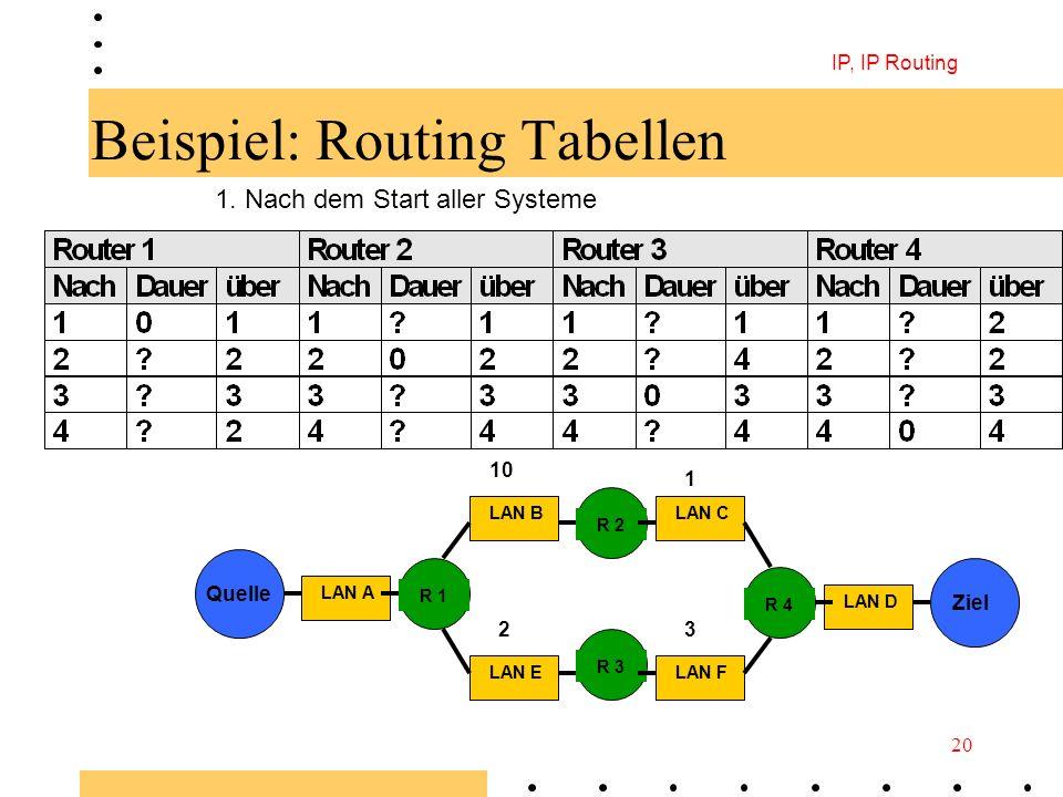 Beispiel: Routing Tabellen