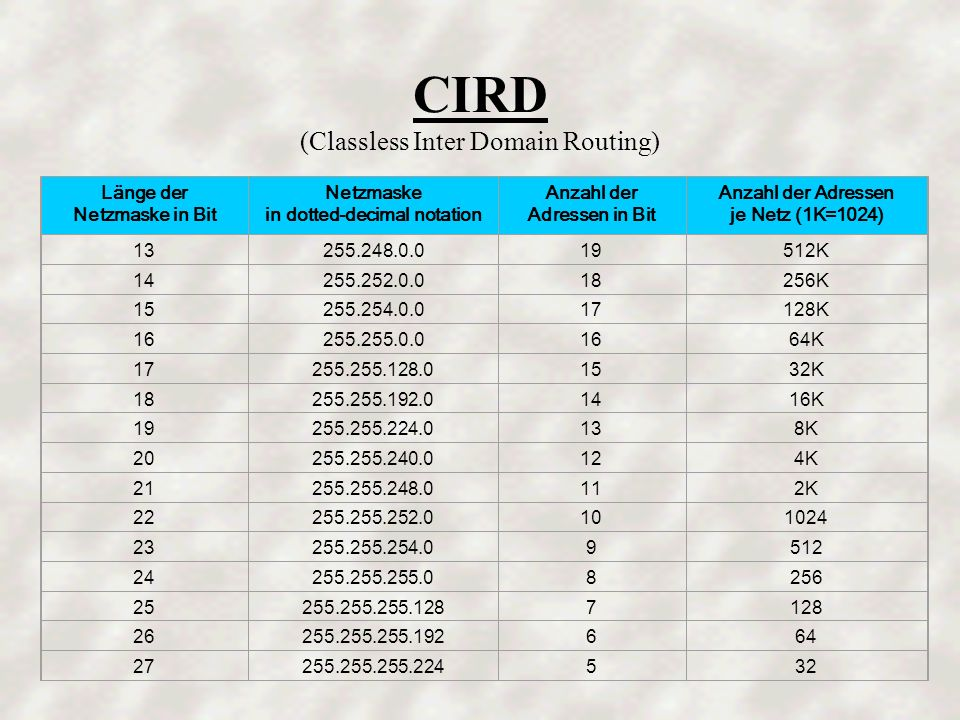 CIRD (Classless Inter Domain Routing)