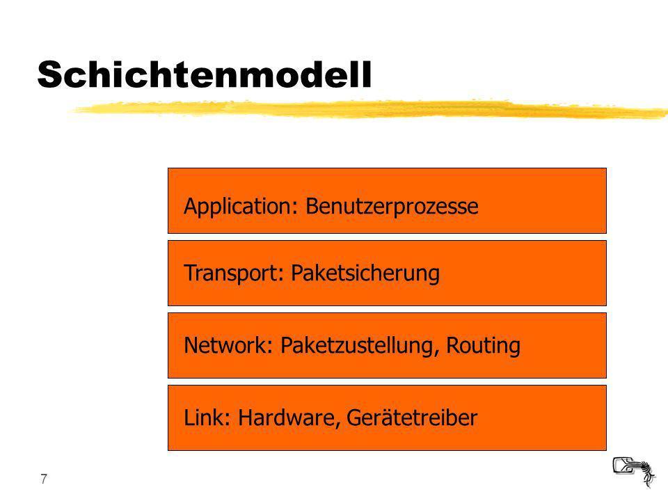 Schichtenmodell Application: Benutzerprozesse