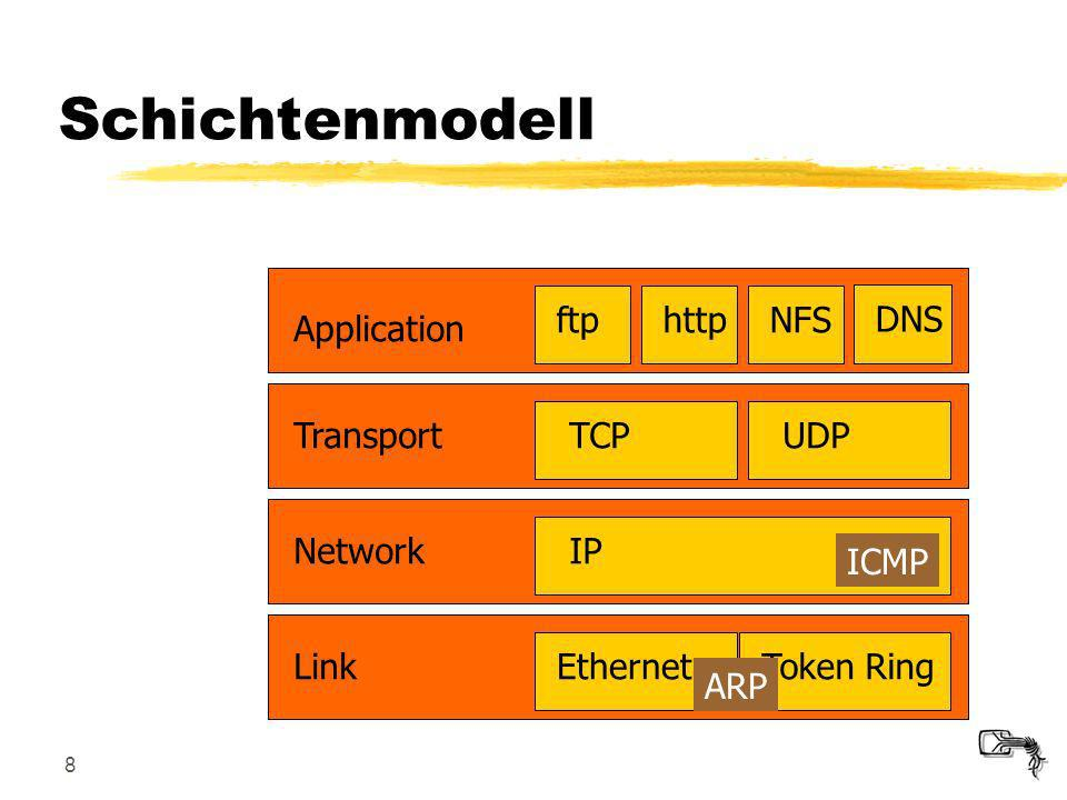 Schichtenmodell Application ftp http NFS DNS Transport TCP UDP Network