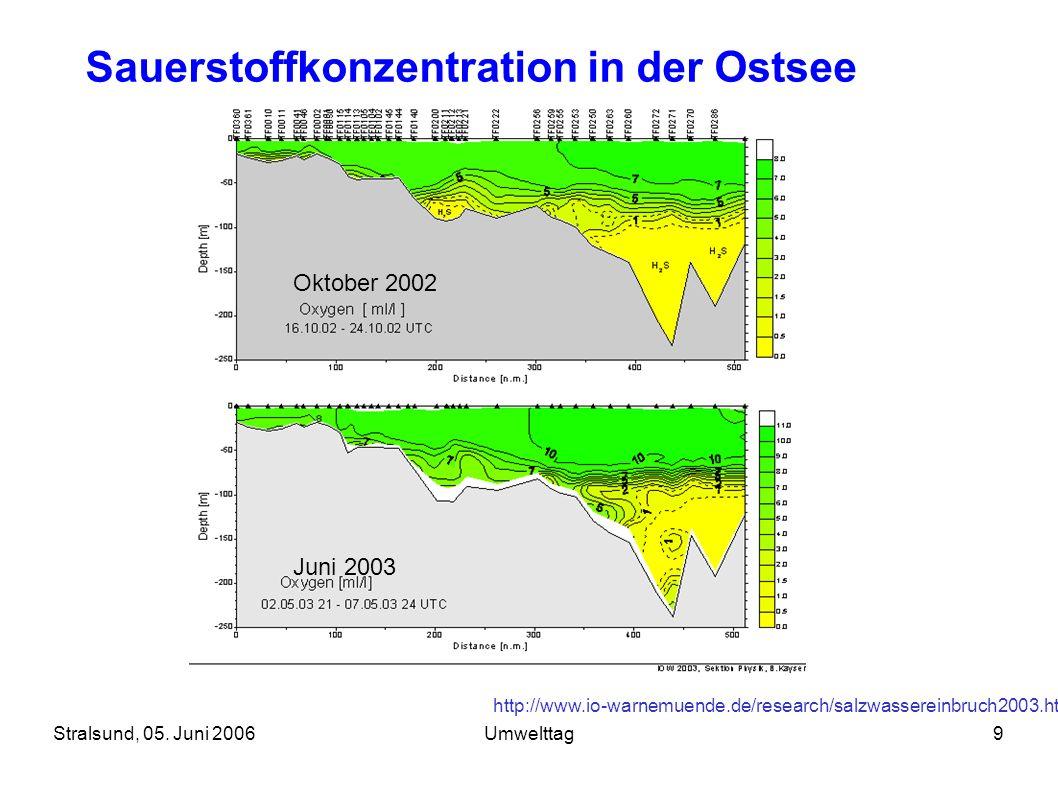 Sauerstoffkonzentration in der Ostsee