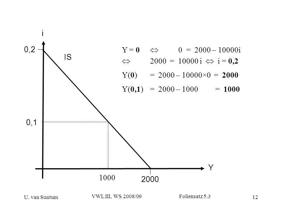 i 0,2. Y = 0  0 = 2000 – 10000i.  2000 = 10000 i  i = 0,2. Y(0) = 2000 – 10000×0 = 2000.