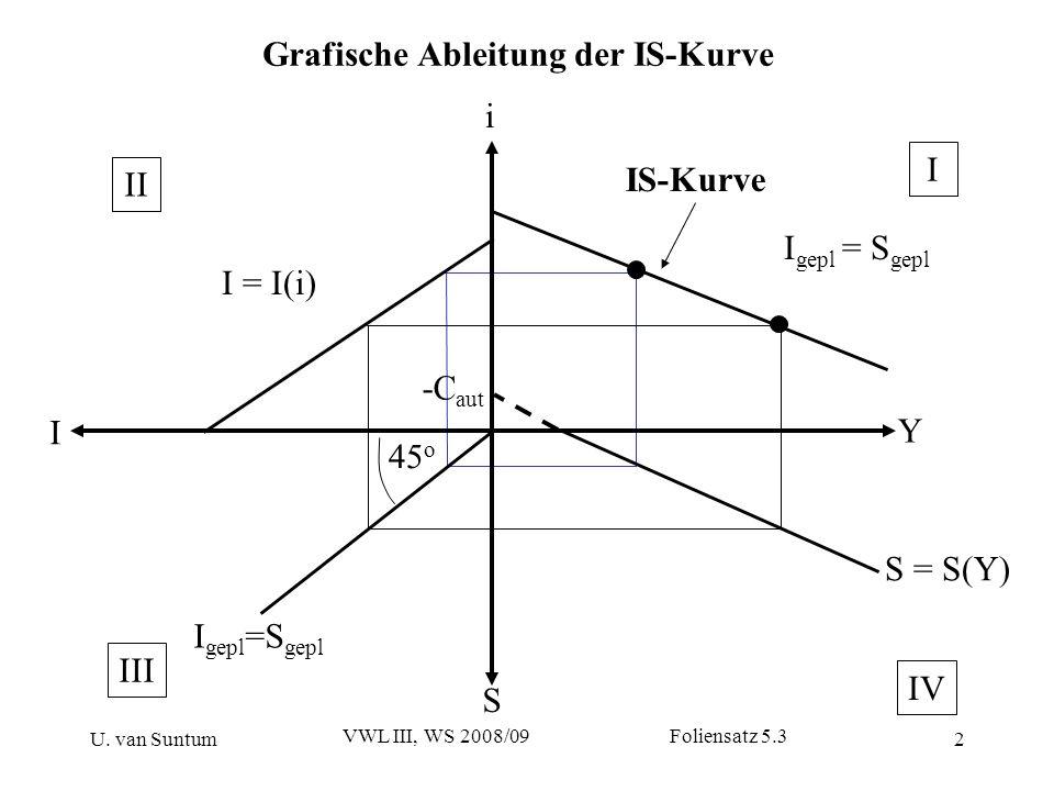 Grafische Ableitung der IS-Kurve