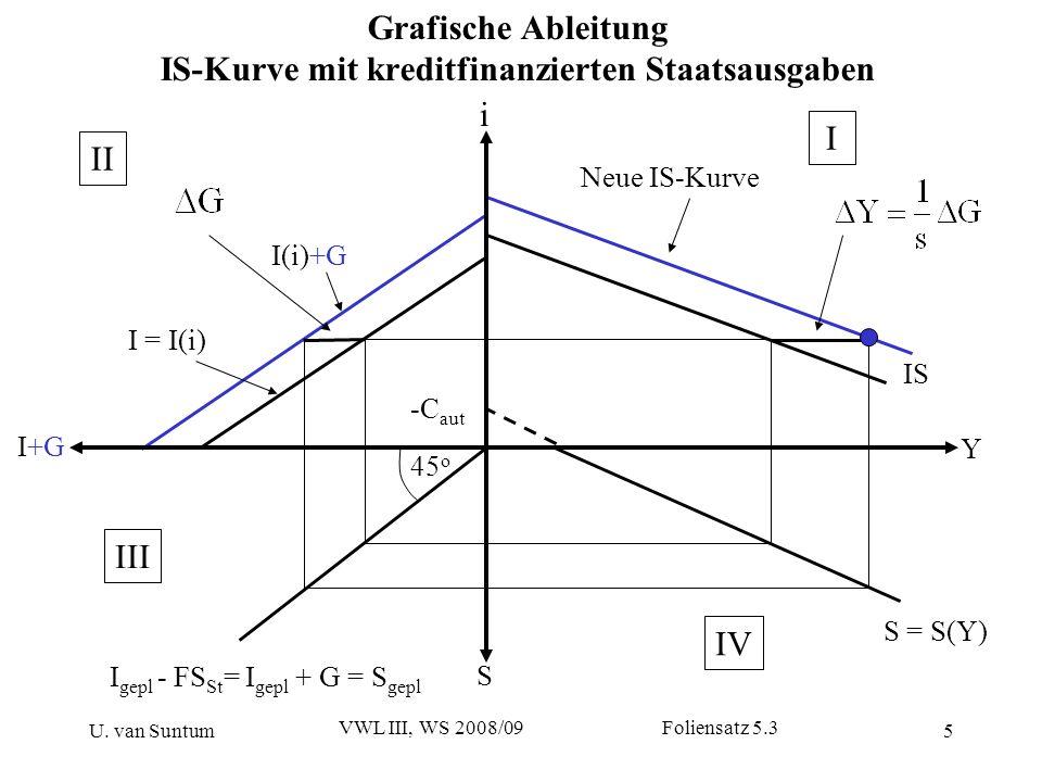 Grafische Ableitung IS-Kurve mit kreditfinanzierten Staatsausgaben