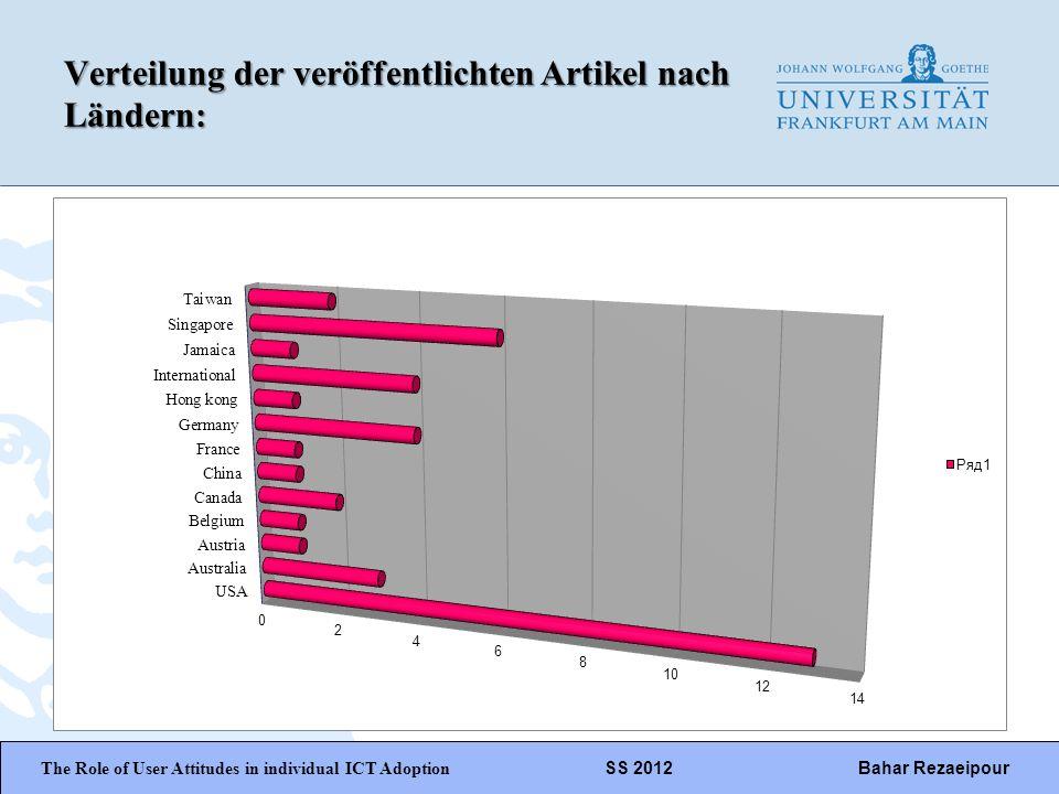 Verteilung der veröffentlichten Artikel nach Ländern: