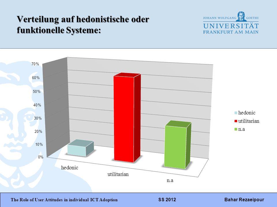 Verteilung auf hedonistische oder funktionelle Systeme: