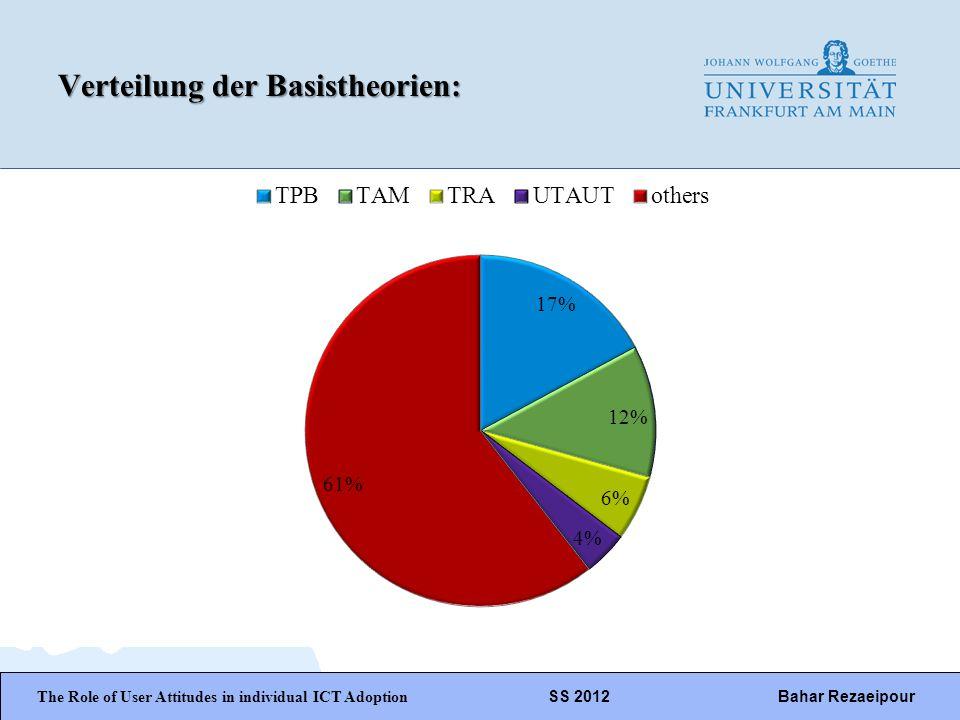 Verteilung der Basistheorien: