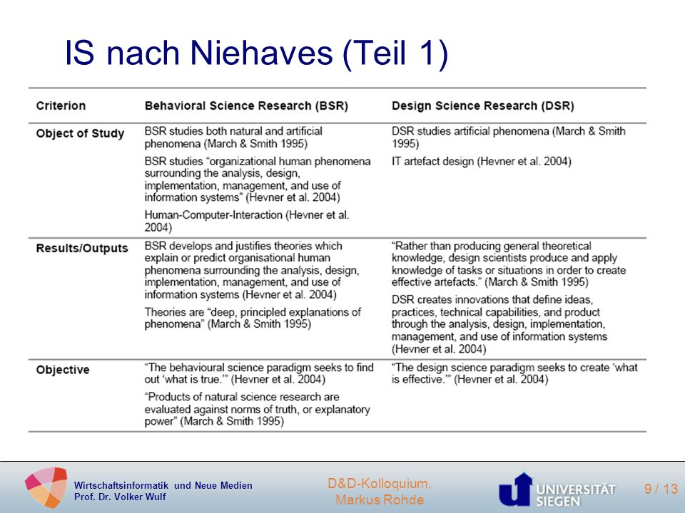 IS nach Niehaves (Teil 1)
