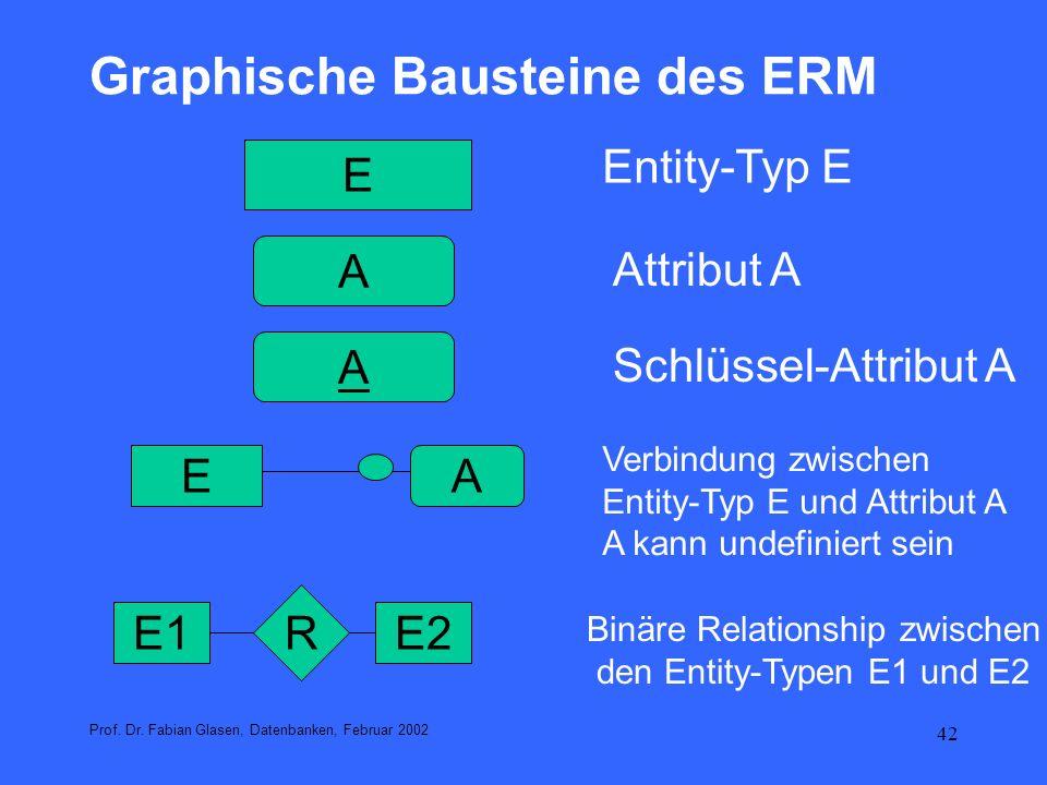 Graphische Bausteine des ERM