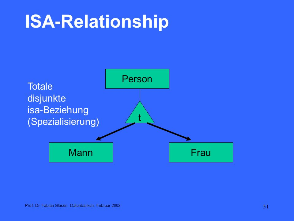 ISA-Relationship Person Totale disjunkte isa-Beziehung