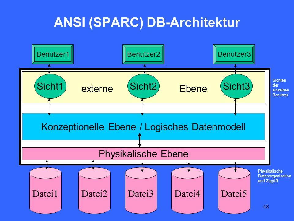 ANSI (SPARC) DB-Architektur