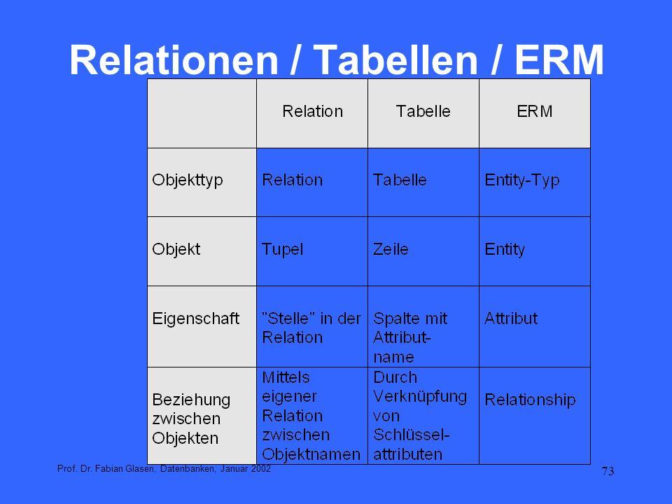 Relationen / Tabellen / ERM