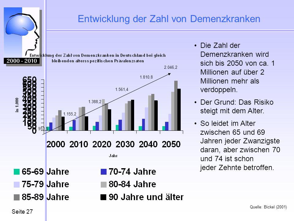 Entwicklung der Zahl von Demenzkranken