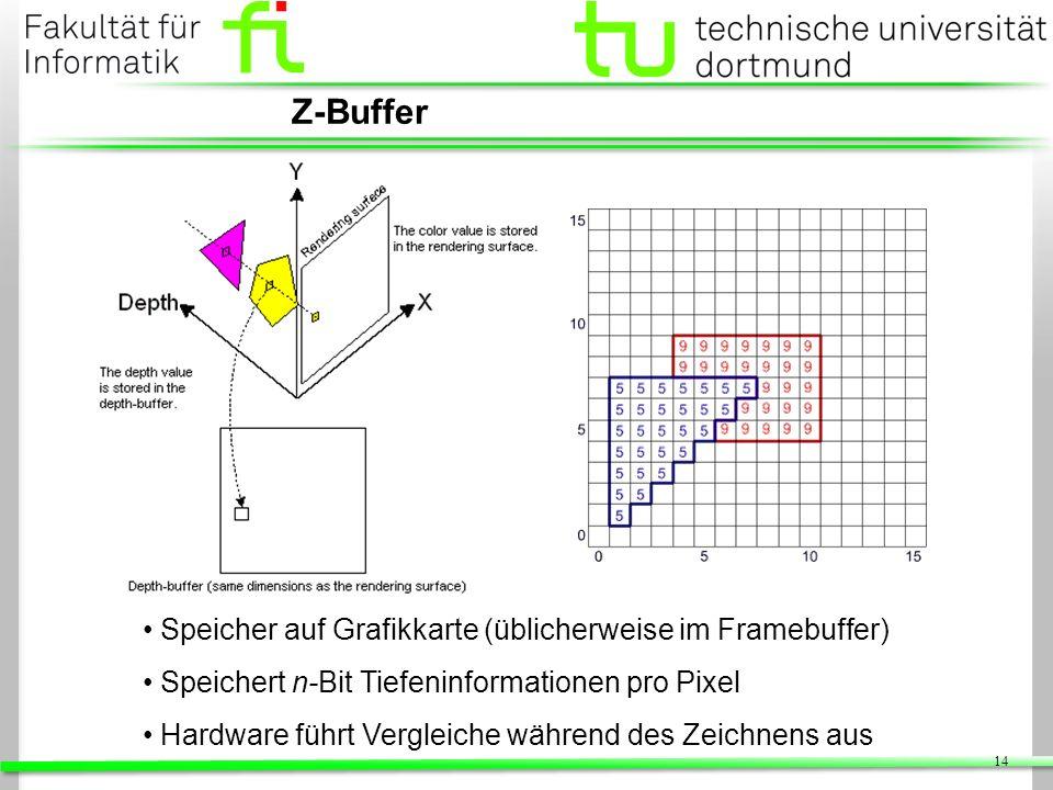 Z-Buffer Speicher auf Grafikkarte (üblicherweise im Framebuffer)