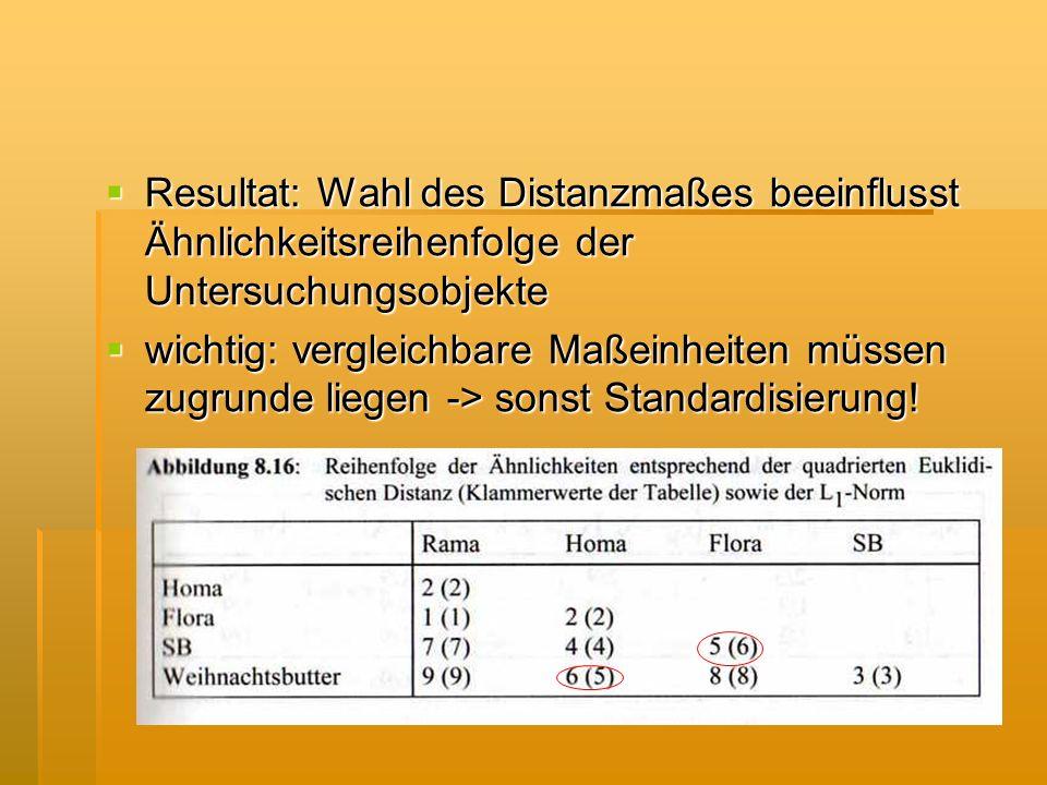 Resultat: Wahl des Distanzmaßes beeinflusst Ähnlichkeitsreihenfolge der Untersuchungsobjekte