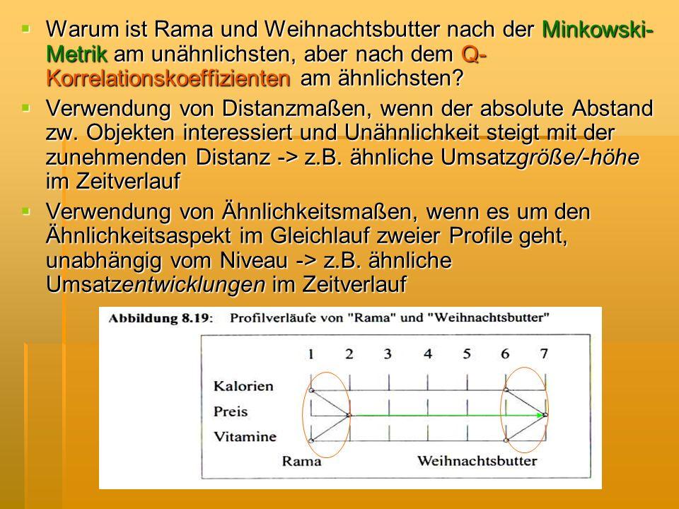 Warum ist Rama und Weihnachtsbutter nach der Minkowski-Metrik am unähnlichsten, aber nach dem Q-Korrelationskoeffizienten am ähnlichsten