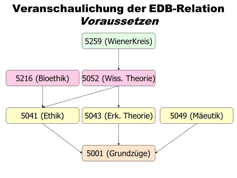 Veranschaulichung der EDB-Relation Voraussetzen