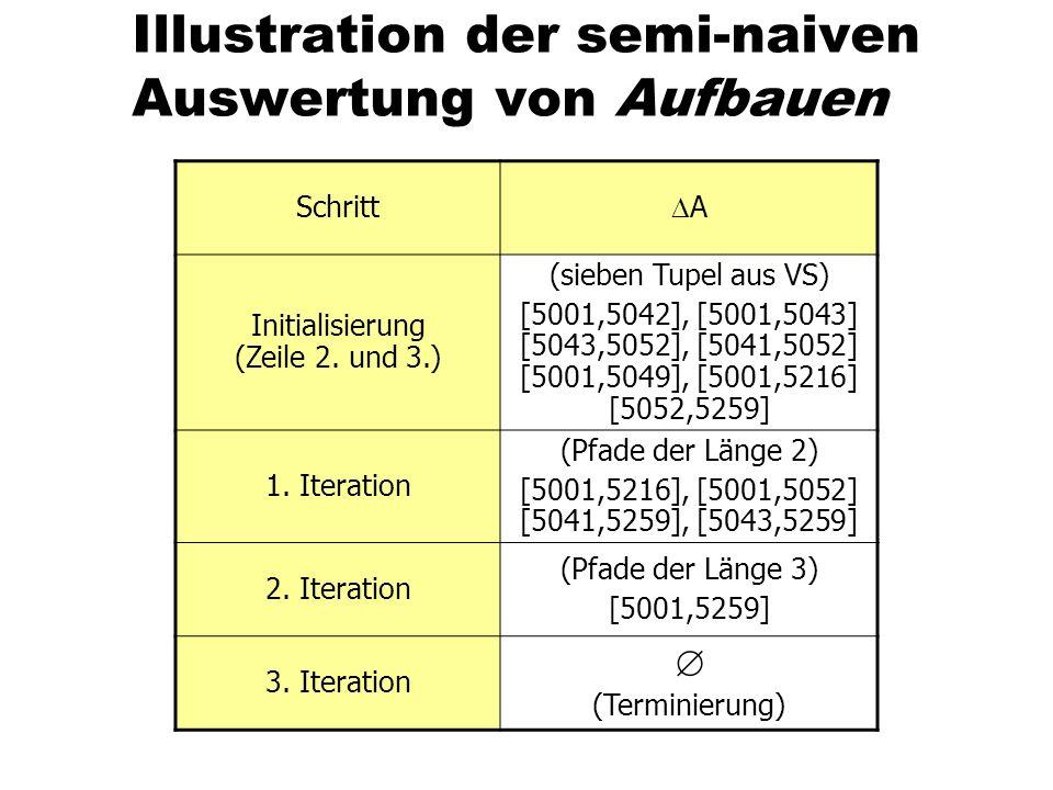 Illustration der semi-naiven Auswertung von Aufbauen