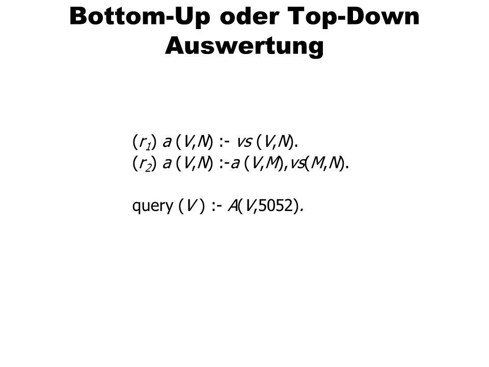 Bottom-Up oder Top-Down Auswertung