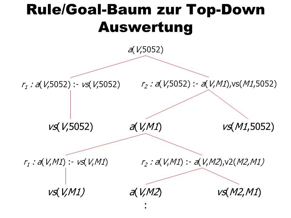 Rule/Goal-Baum zur Top-Down Auswertung