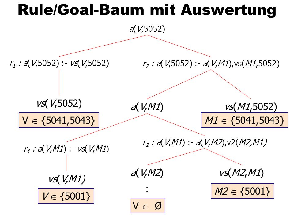Rule/Goal-Baum mit Auswertung