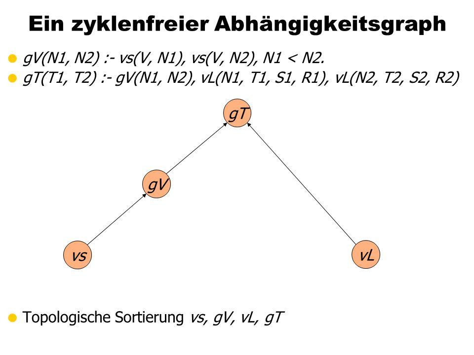 Ein zyklenfreier Abhängigkeitsgraph