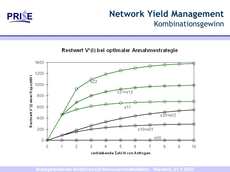 Network Yield Management Kombinationsgewinn