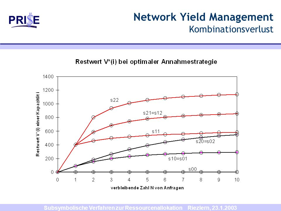 Network Yield Management Kombinationsverlust