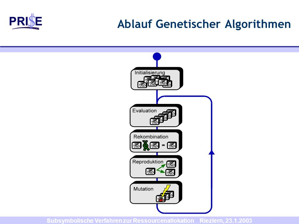 Ablauf Genetischer Algorithmen