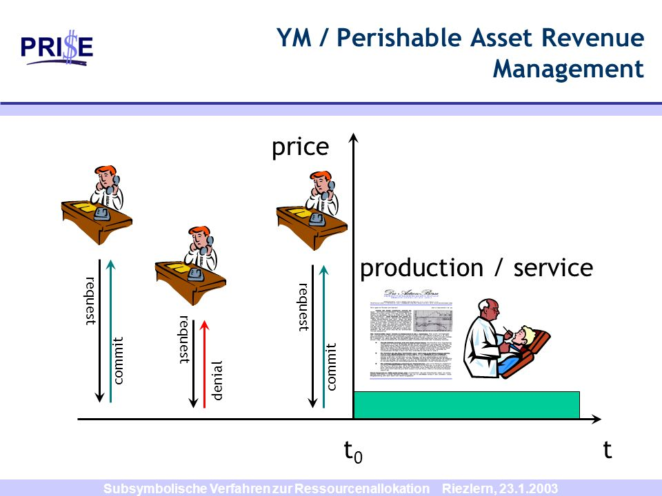 YM / Perishable Asset Revenue Management