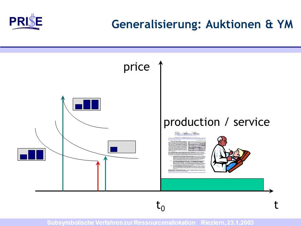 Generalisierung: Auktionen & YM