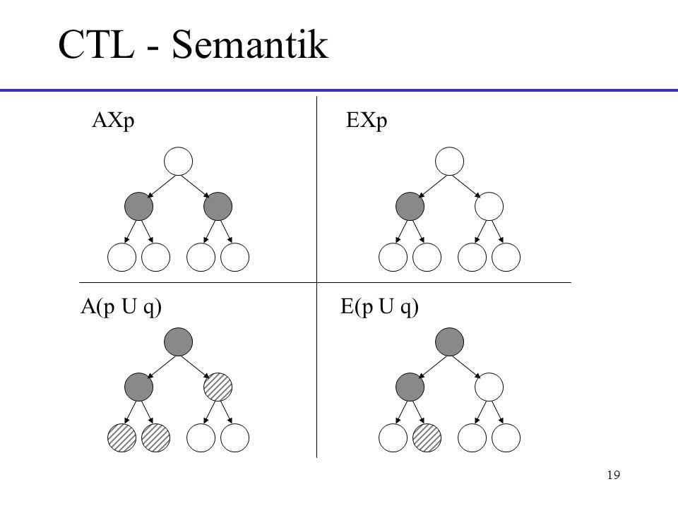 CTL - Semantik AXp EXp A(p U q) E(p U q)