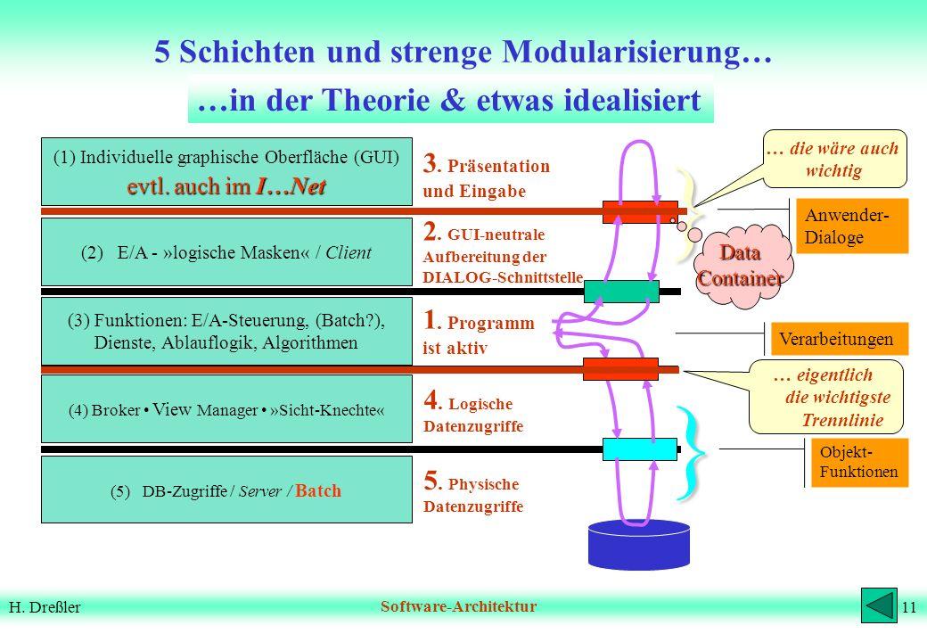 5 Schichten und strenge Modularisierung…