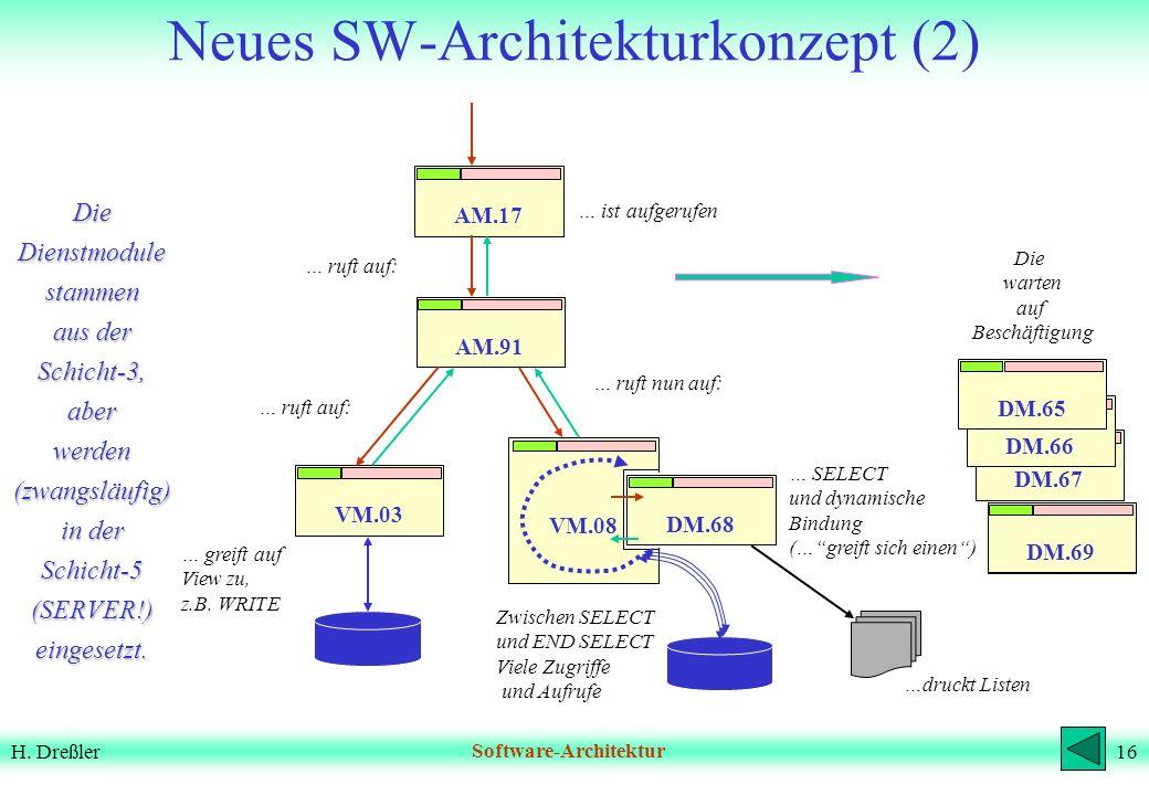 Neues SW-Architekturkonzept (2)