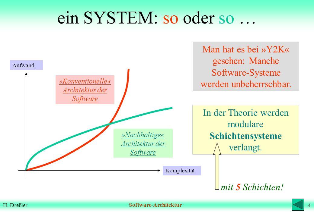 ein SYSTEM: so oder so … Man hat es bei »Y2K« gesehen: Manche Software-Systeme werden unbeherrschbar.