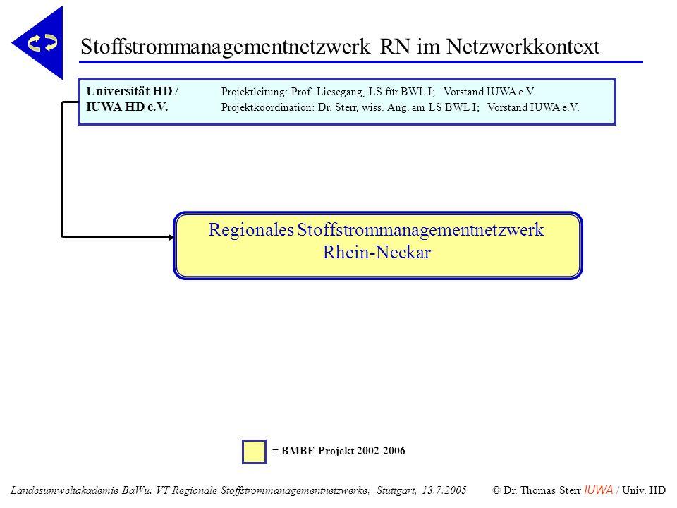 Regionales Stoffstrommanagementnetzwerk