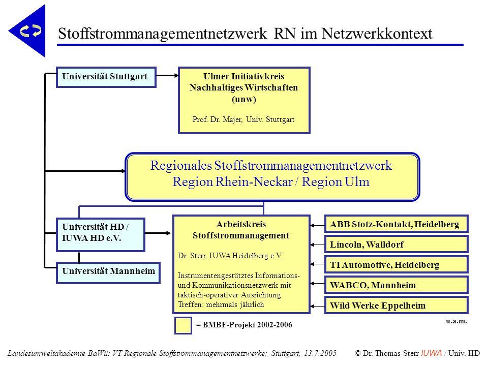 Stoffstrommanagementnetzwerk RN im Netzwerkkontext