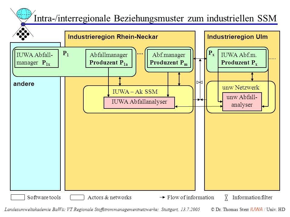 Intra-/interregionale Beziehungsmuster zum industriellen SSM