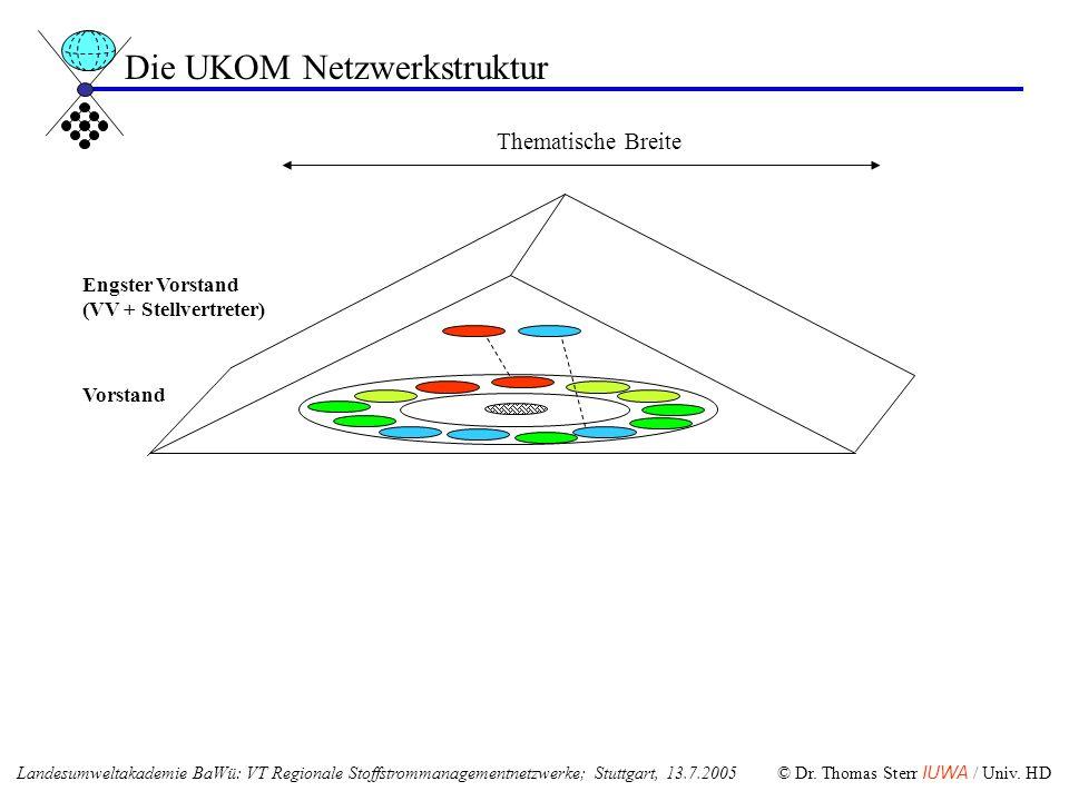 Die UKOM Netzwerkstruktur