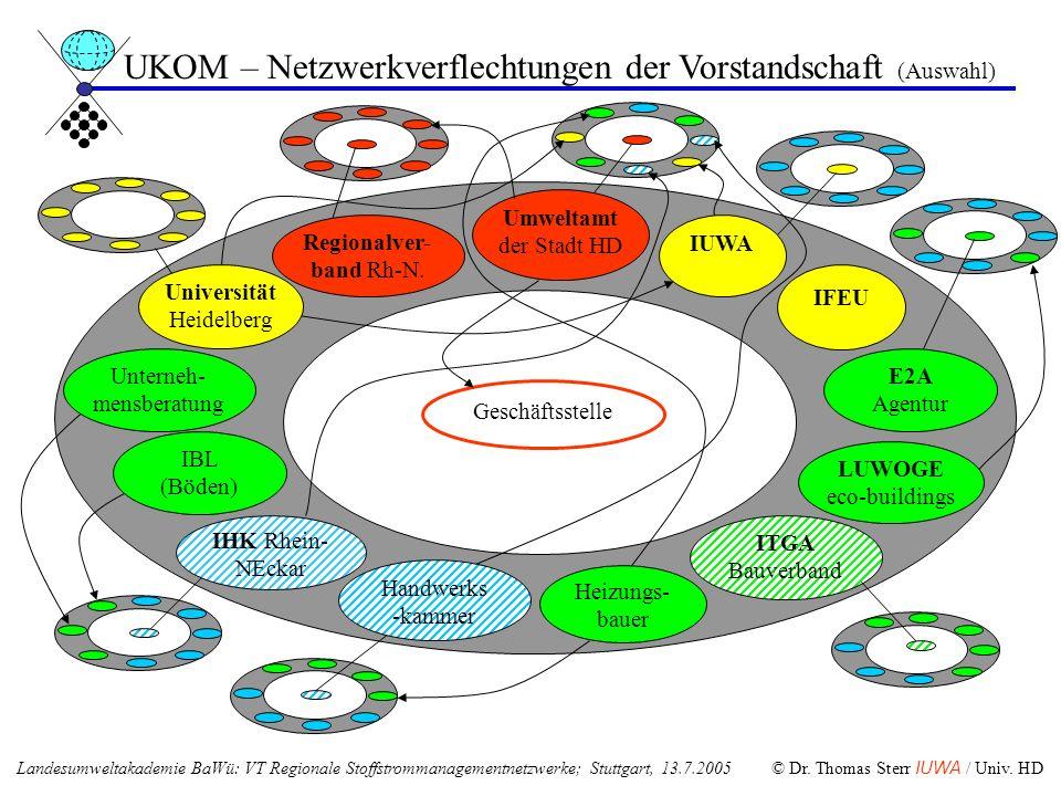 UKOM – Netzwerkverflechtungen der Vorstandschaft (Auswahl)
