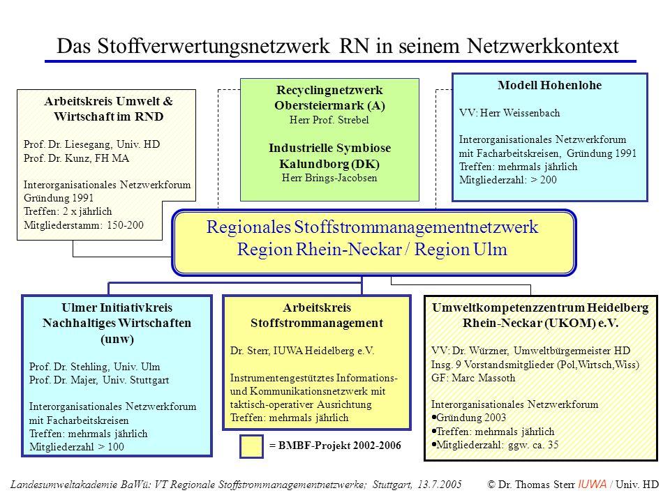 Das Stoffverwertungsnetzwerk RN in seinem Netzwerkkontext