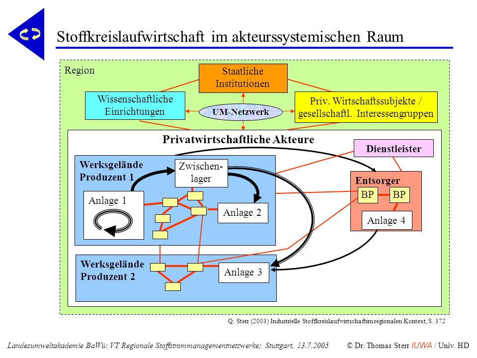 Stoffkreislaufwirtschaft im akteurssystemischen Raum