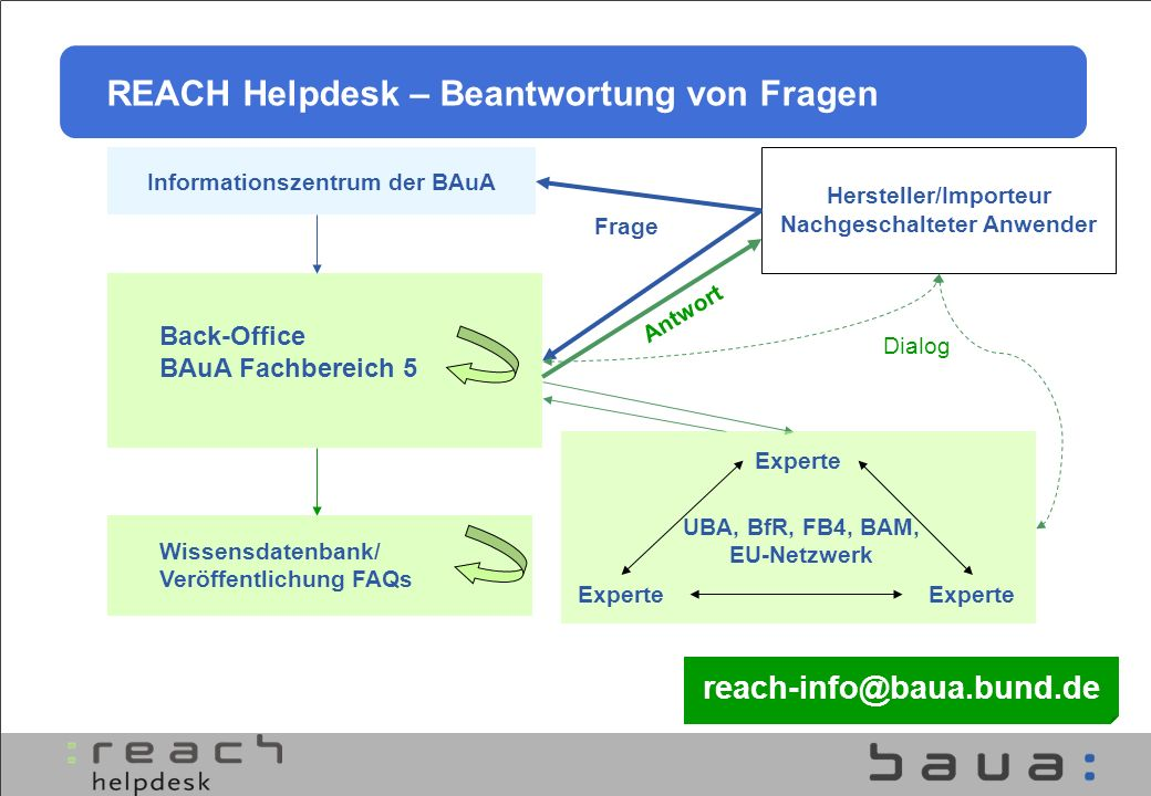 Informationszentrum der BAuA