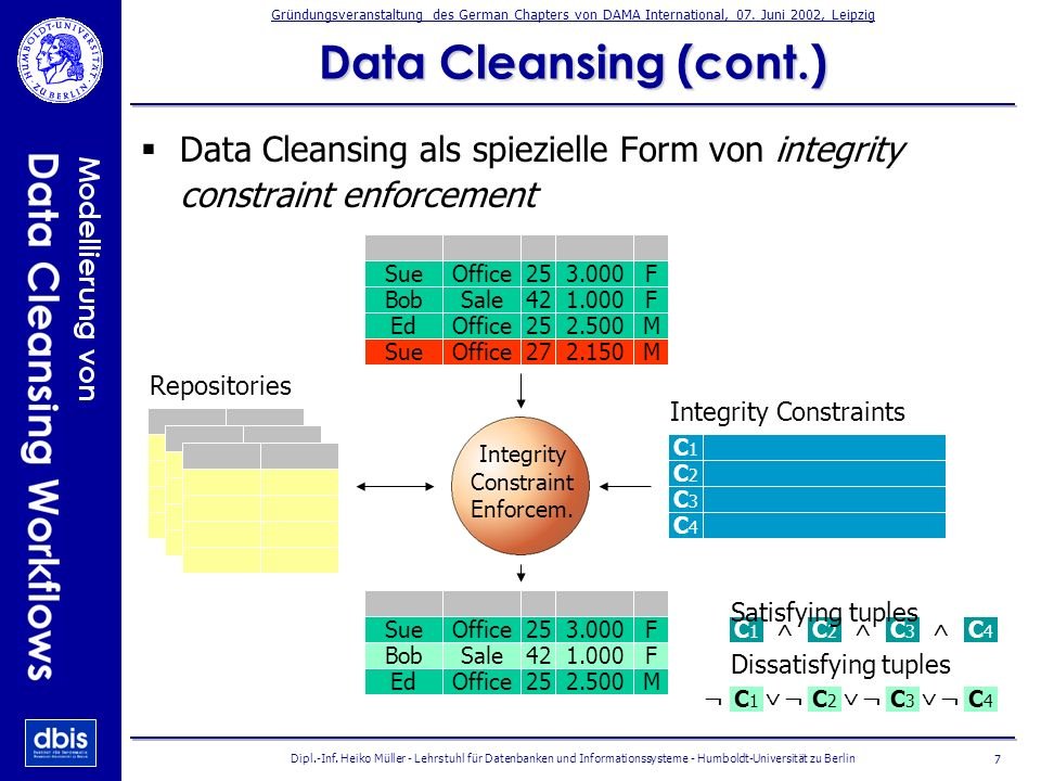 Data Cleansing (cont.) Data Cleansing als spiezielle Form von integrity constraint enforcement. Sue.