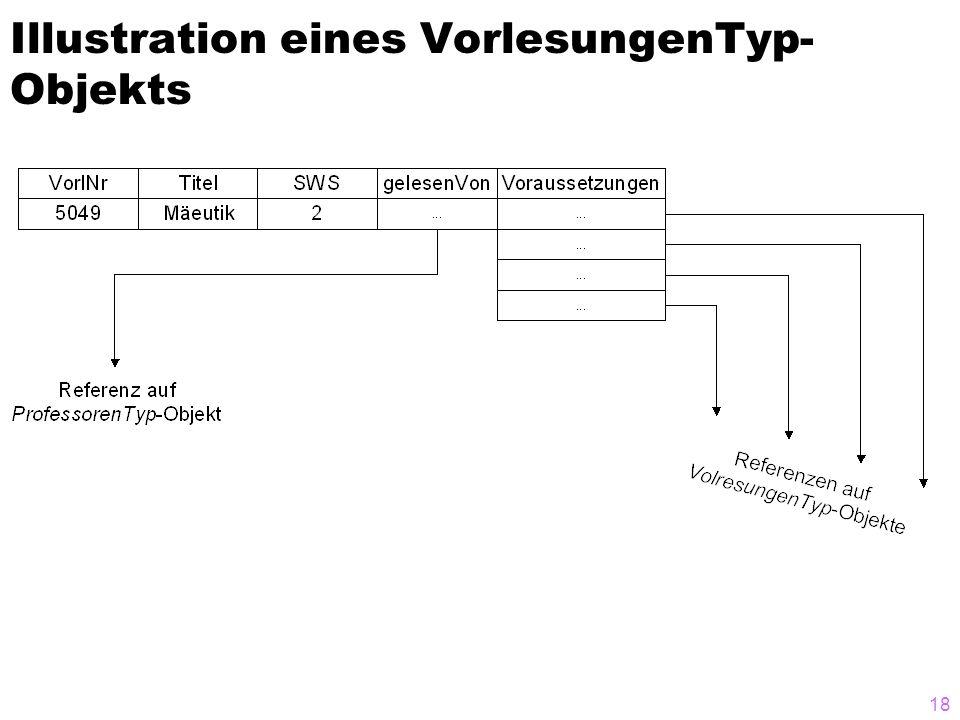 Illustration eines VorlesungenTyp-Objekts