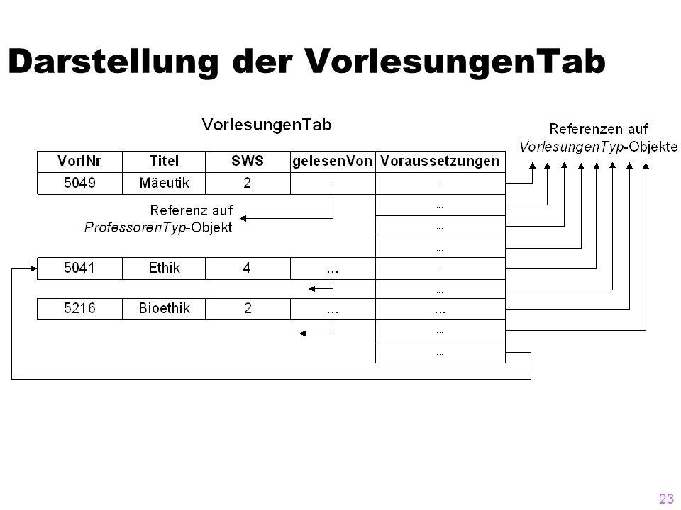 Darstellung der VorlesungenTab