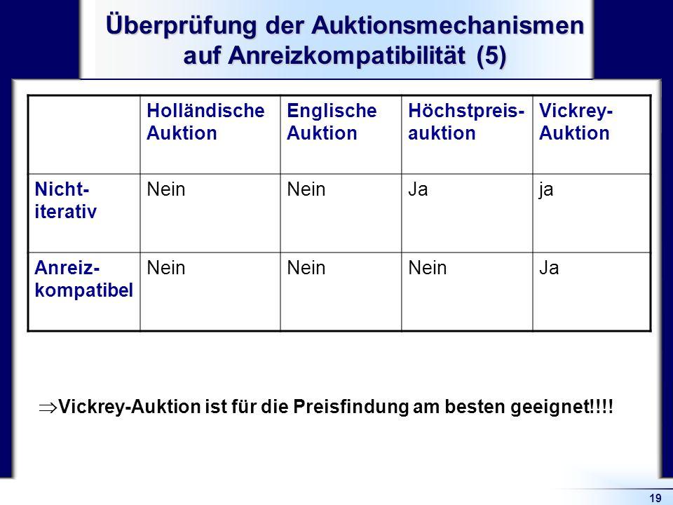 Überprüfung der Auktionsmechanismen auf Anreizkompatibilität (5)
