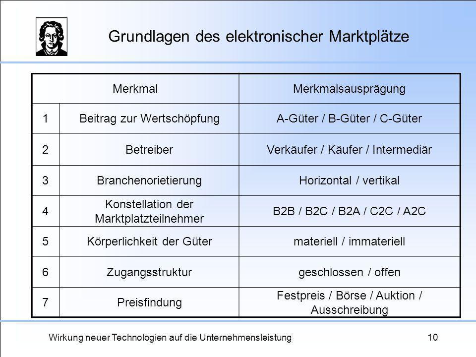 Grundlagen des elektronischer Marktplätze
