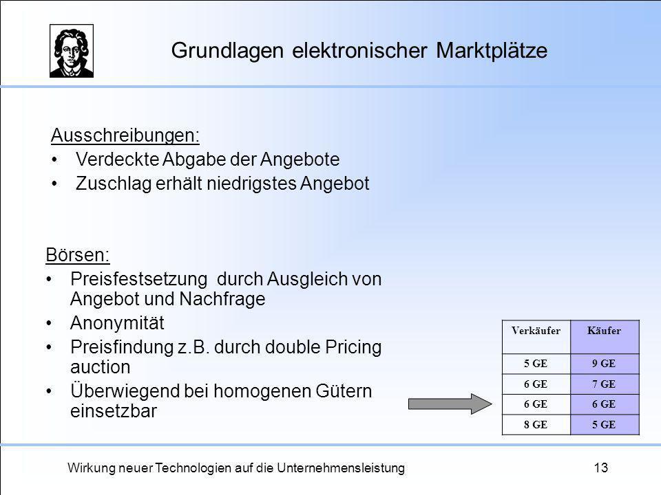 Grundlagen elektronischer Marktplätze